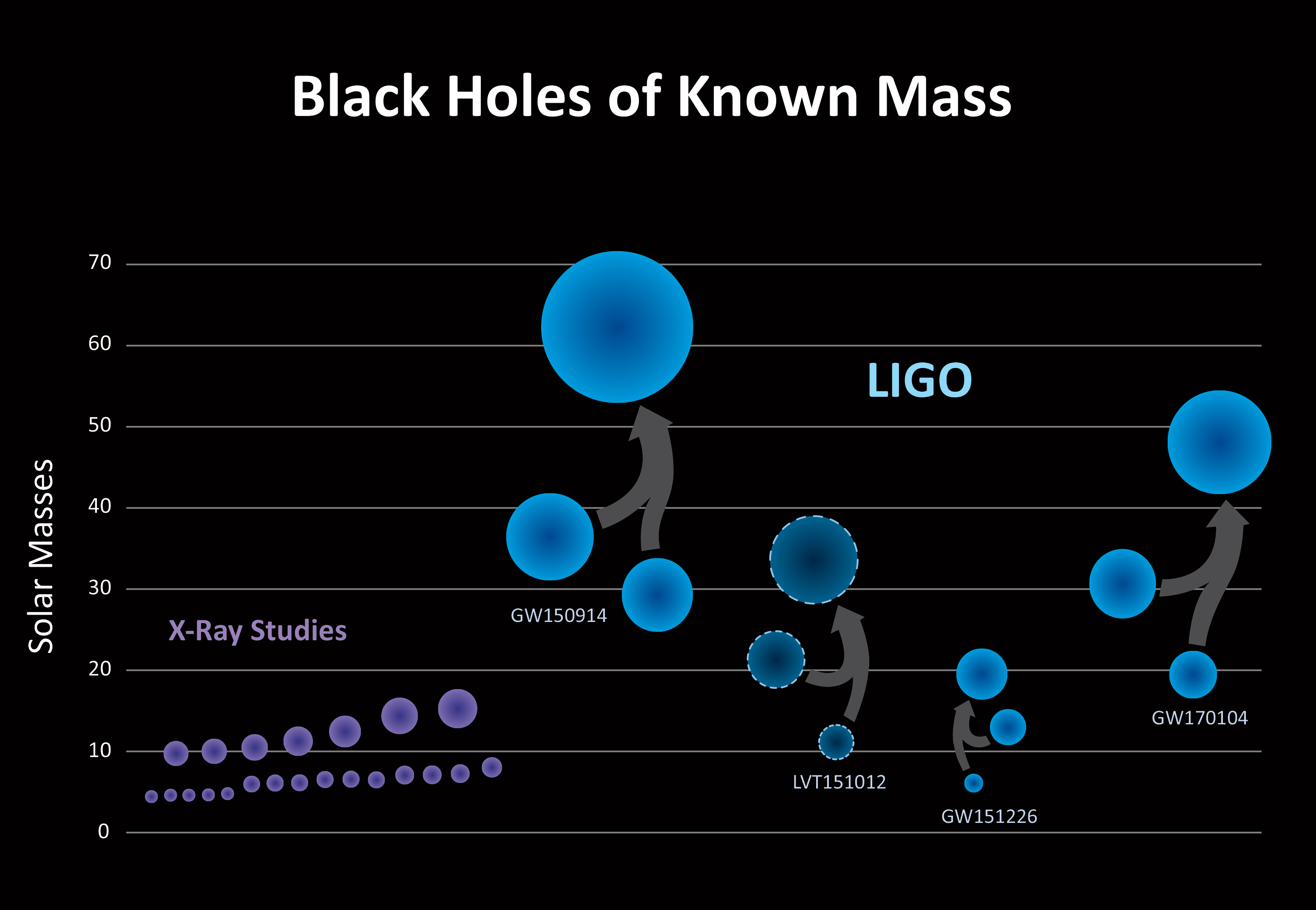 LIGO has discovered a new population of black holes with masses that are larger than what had been seen before with X-ray studies alone (purple)