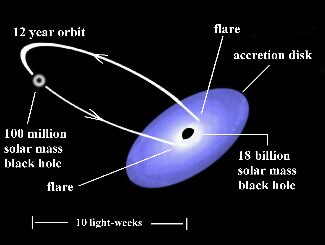An illustration of the binary black hole system in OJ287. The predictions of the model are verified by observations. Image Credit: Gary Poyner, UK.