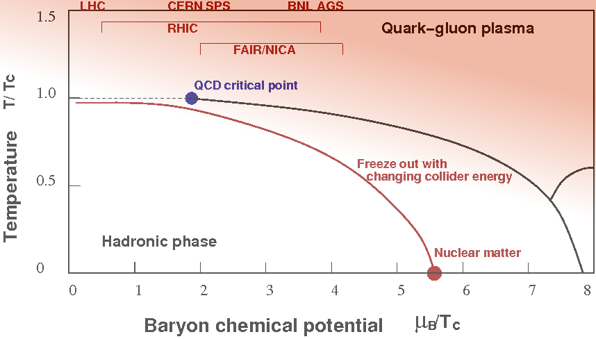 In the conjectured phase diagram of QCD the hadronic state exists at low temperature and density and changes into the quark gluon plasma at the cross over temperature of 175 MeV, or about 2,000,000,000,000 Celsius. A critical point is also predicted.