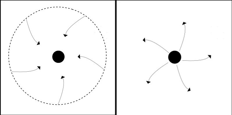 A black hole (on the left) and a naked singularity (on the right).