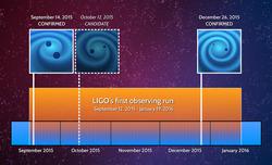 LIGO's First Observing Run (Image Credit-LIGO)