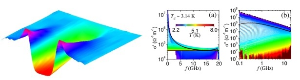 thesis superconductivity On the interplay of superconductivity and magnetism benjamin james powell a thesis submitted to the university of bristol in accordance with the requirements of the.